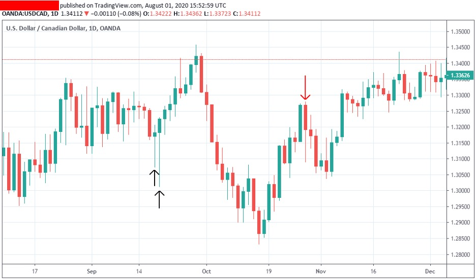 price-action-traidng