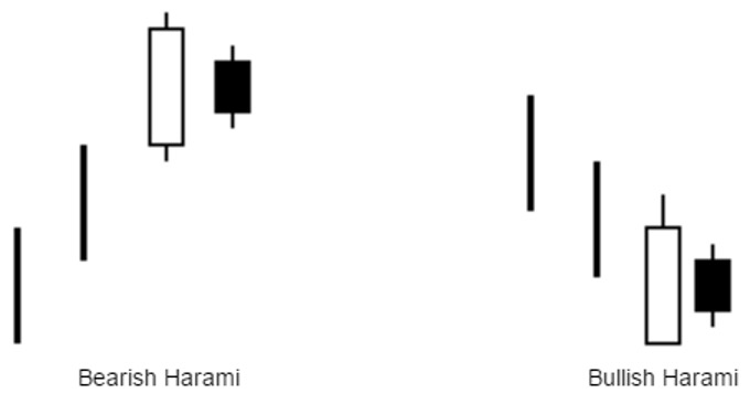 harami-price-action-pattern
