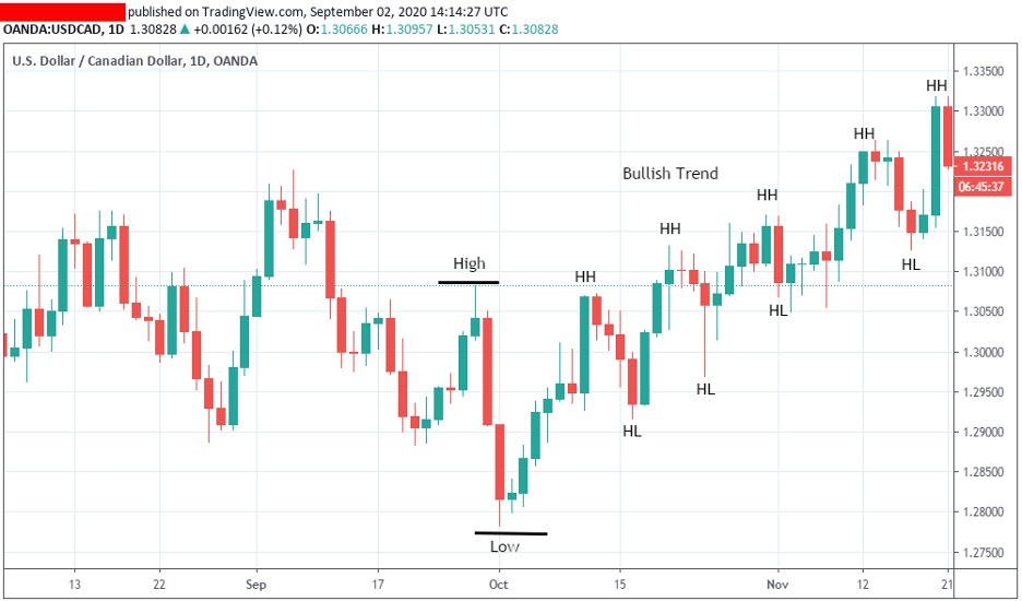 how-to-identify-and-uptrend