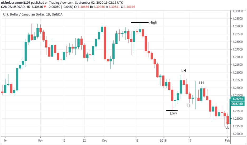 identify-a-downtrend