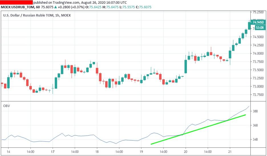 one-balance-volume-trend-indicator