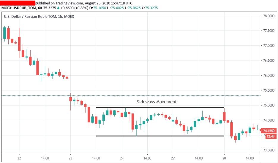 range-market-trading
