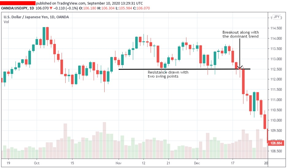 trading-resistance-breakout