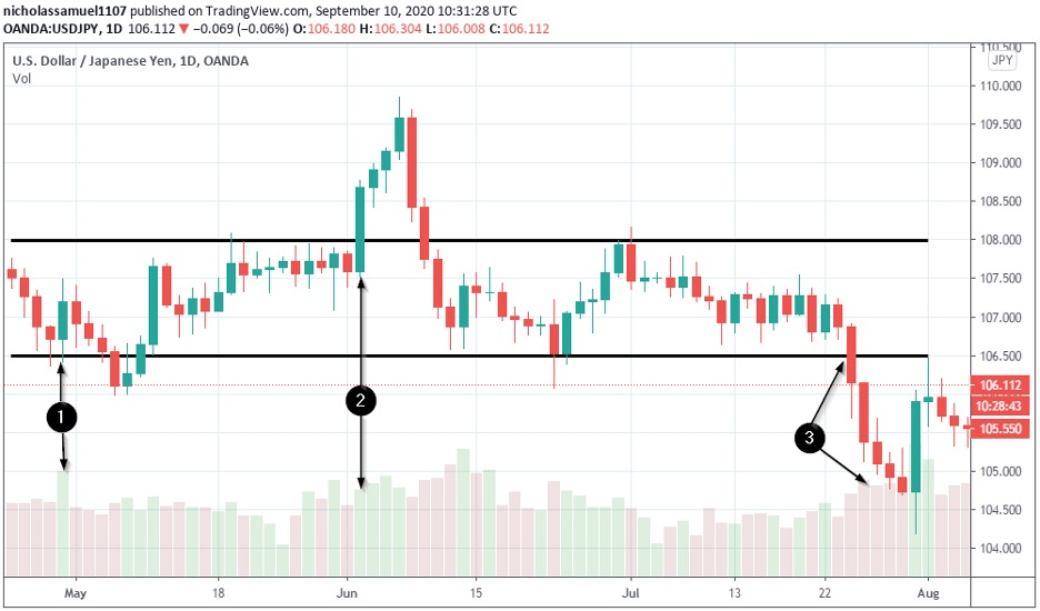 support-and-resistance-breakout