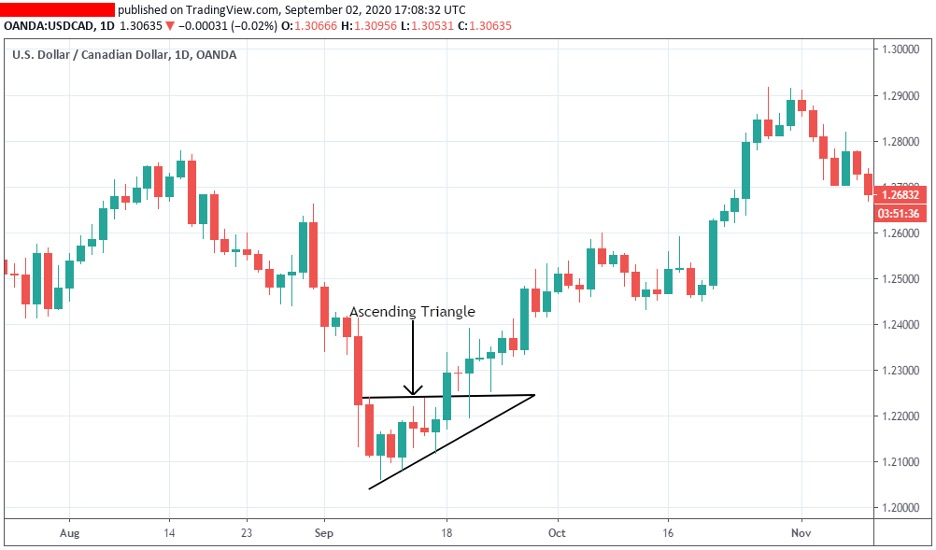using-triangle-to-identify-a-trend