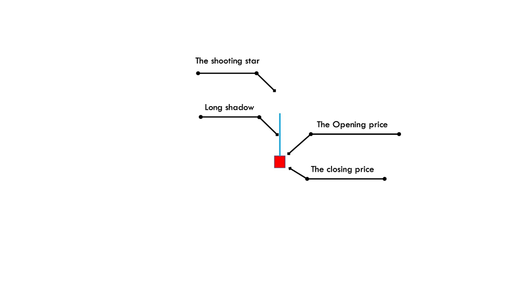 shooting-star-trading