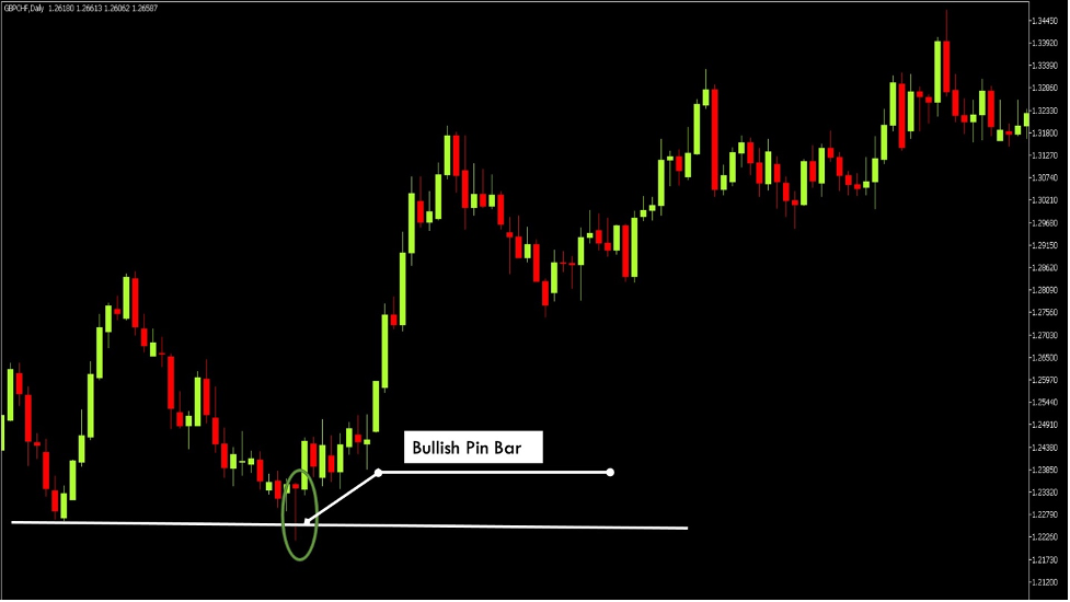 how-to-trade-the-hammer-pattern
