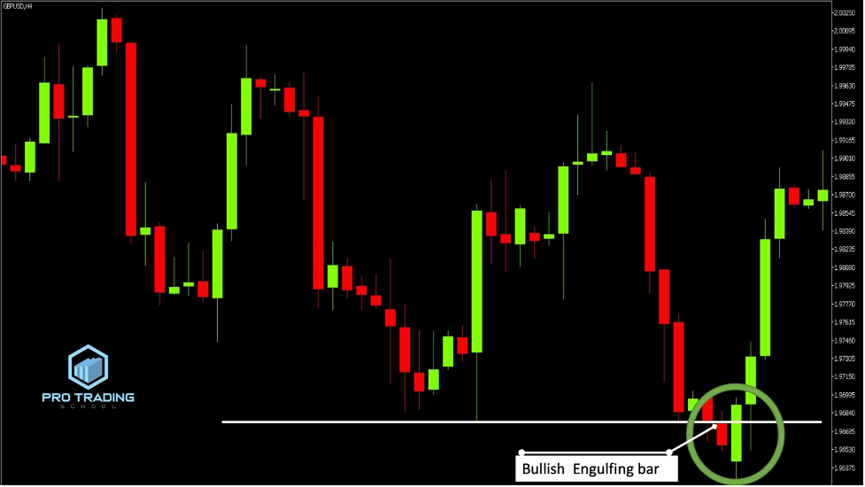 engulfing-bar-in-ranging-markets