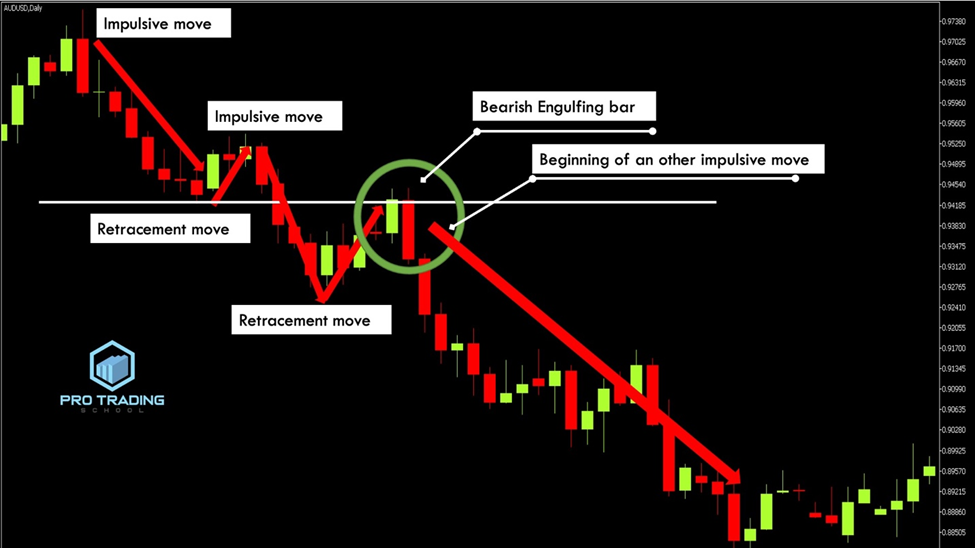 engulfing-bars-with-the-trend