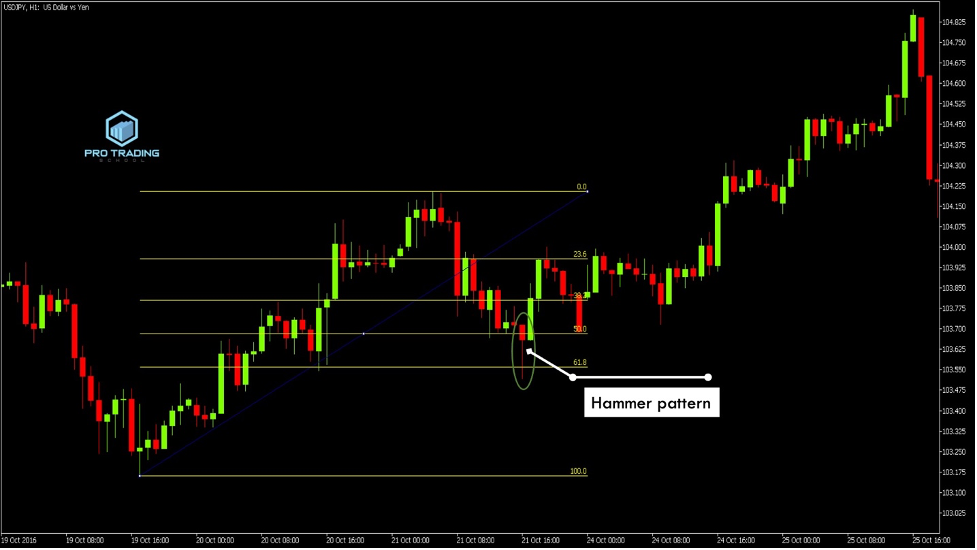 trading-the-hammer-pattern