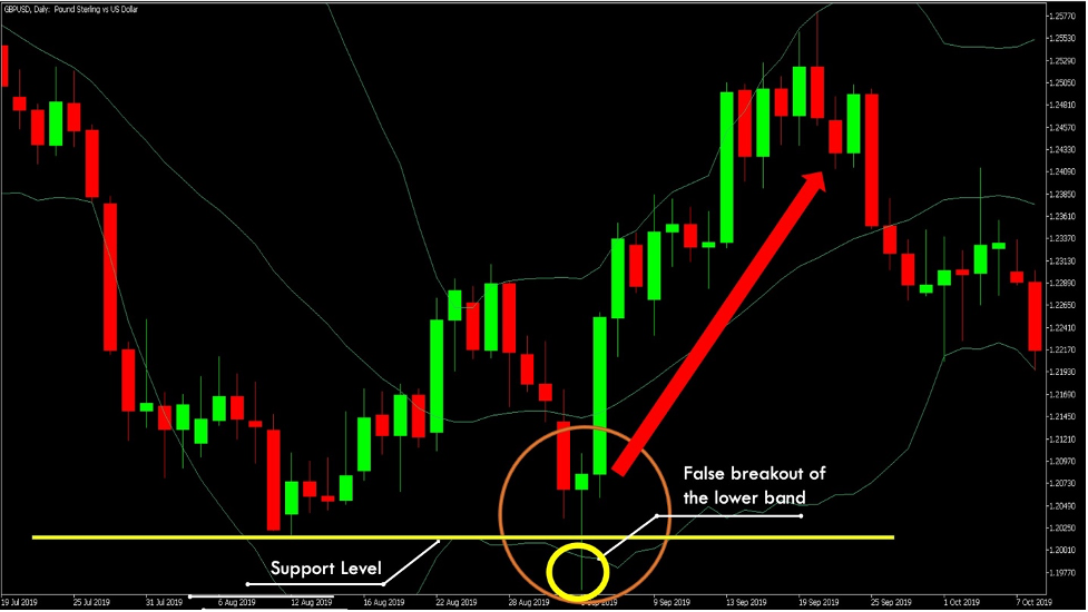 price-action-with-bollinger-bands