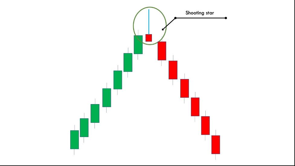 shooting-star-pattern
